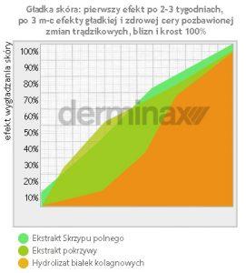 wykres efekt wygładzania skóry